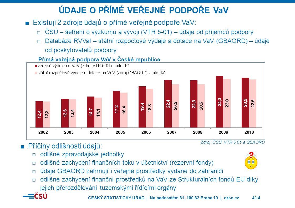 Údaje o Přímé veřejné podpoře VaV