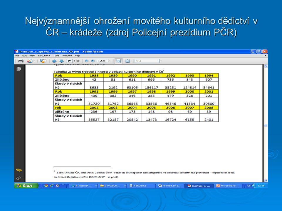 Nejvýznamnější ohrožení movitého kulturního dědictví v ČR – krádeže (zdroj Policejní prezídium PČR)