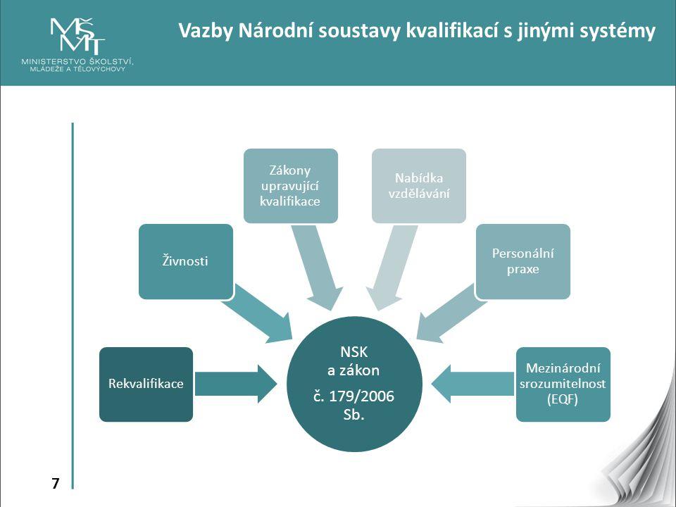 Vazby Národní soustavy kvalifikací s jinými systémy
