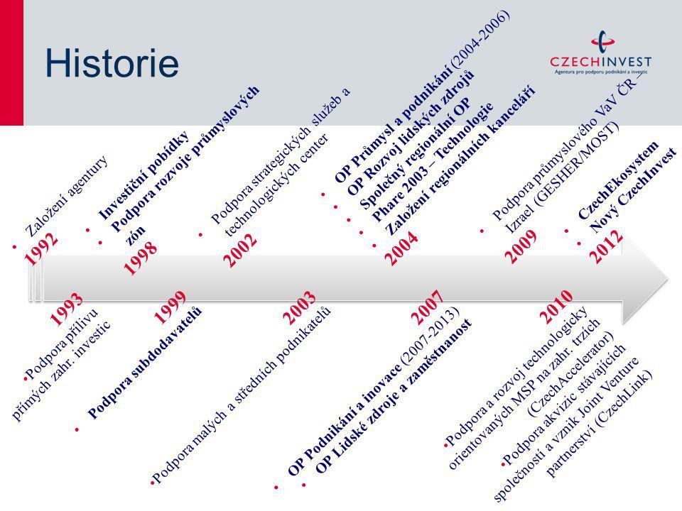 Historie OP Průmysl a podnikání (2004-2006) OP Rozvoj lidských zdrojů. Založení regionálních kanceláří.