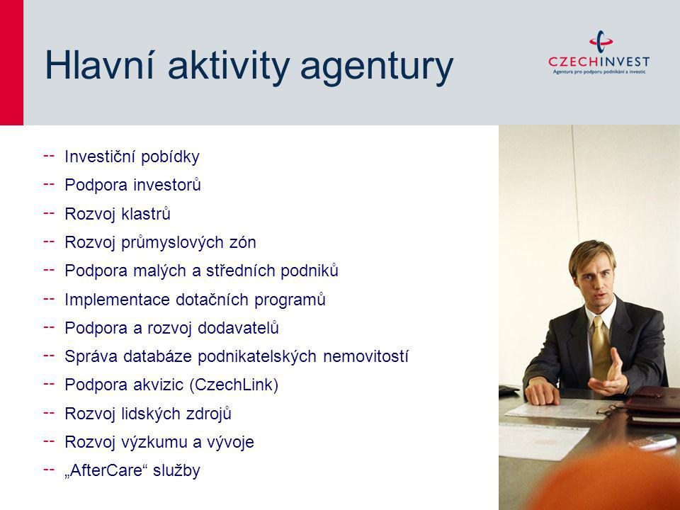 Hlavní aktivity agentury