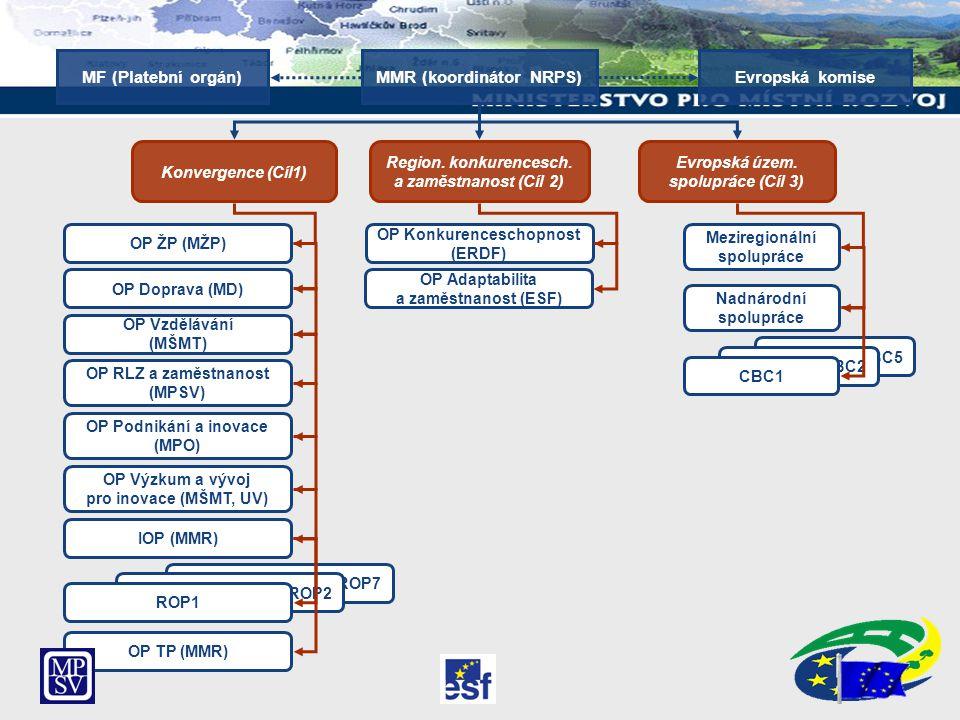 MF (Platební orgán) MMR (koordinátor NRPS) Evropská komise