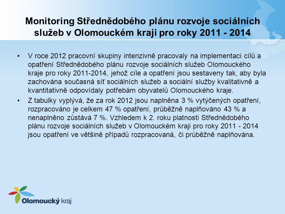 Monitoring Střednědobého plánu rozvoje sociálních služeb v Olomouckém kraji pro roky 2011 - 2014