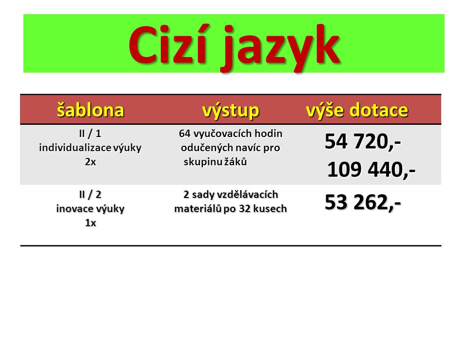 Cizí jazyk 54 720,- 109 440,- 53 262,- šablona výstup výše dotace