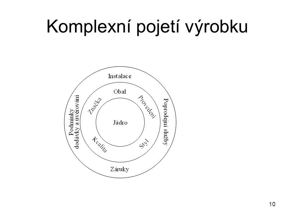 Komplexní pojetí výrobku