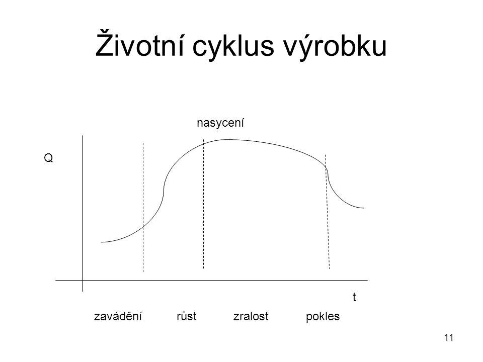 Životní cyklus výrobku