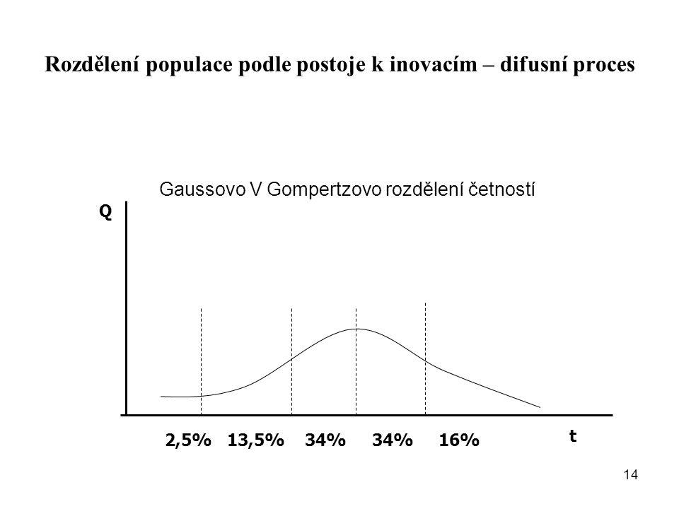 Rozdělení populace podle postoje k inovacím – difusní proces