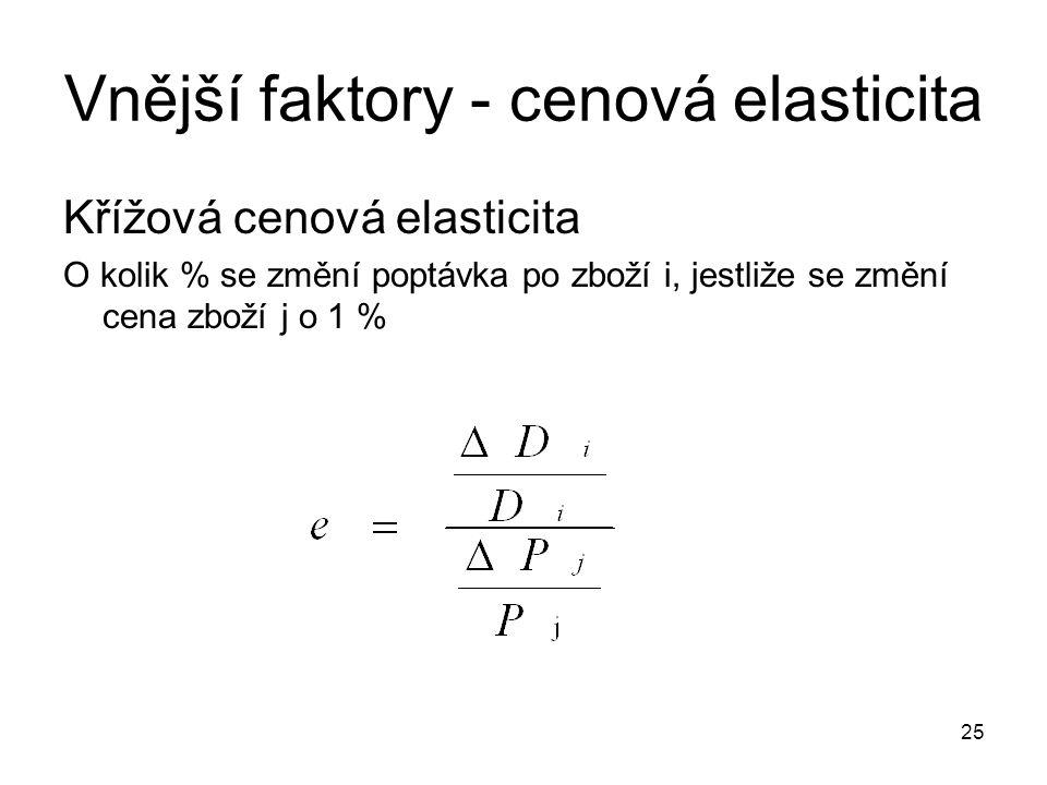 Vnější faktory - cenová elasticita