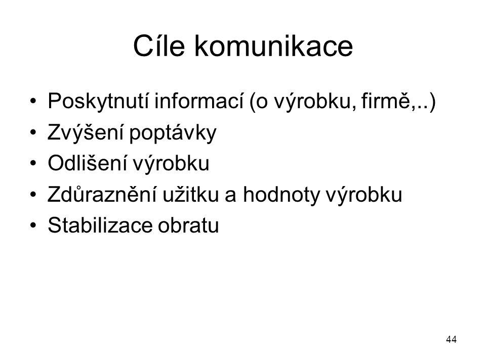 Cíle komunikace Poskytnutí informací (o výrobku, firmě,..)