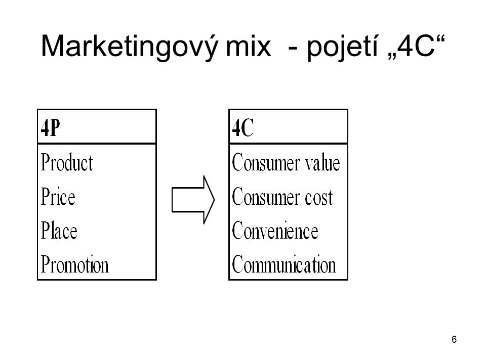 "Marketingový mix - pojetí ""4C"
