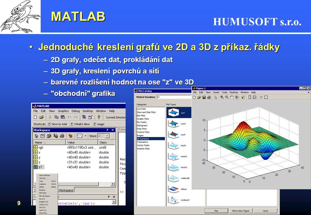 MATLAB Jednoduché kreslení grafů ve 2D a 3D z příkaz. řádky