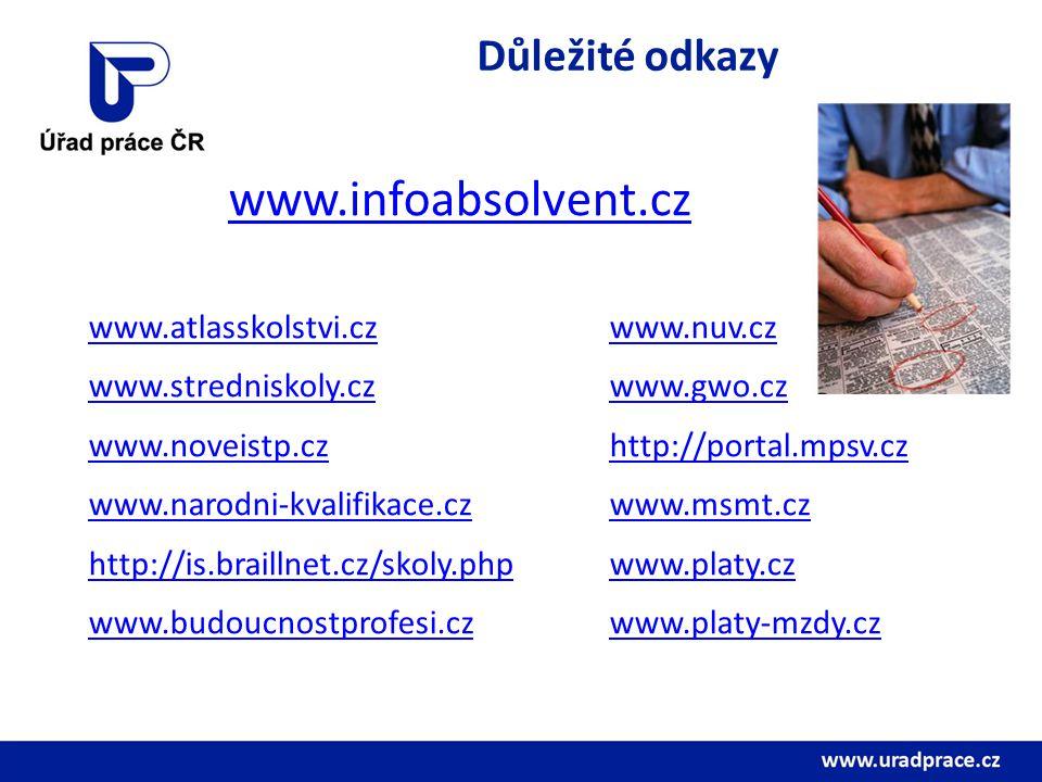 www.infoabsolvent.cz Důležité odkazy www.atlasskolstvi.cz www.nuv.cz