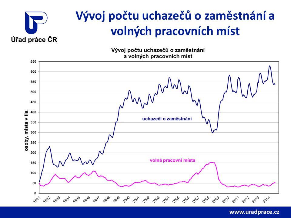Vývoj počtu uchazečů o zaměstnání a volných pracovních míst