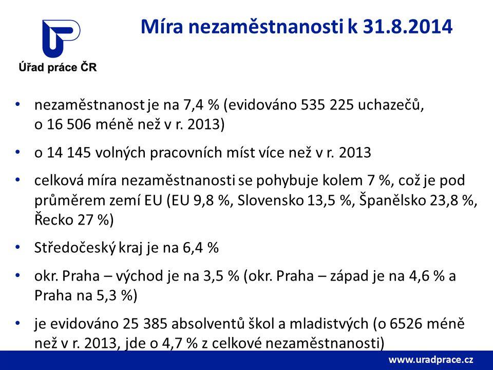 Míra nezaměstnanosti k 31.8.2014