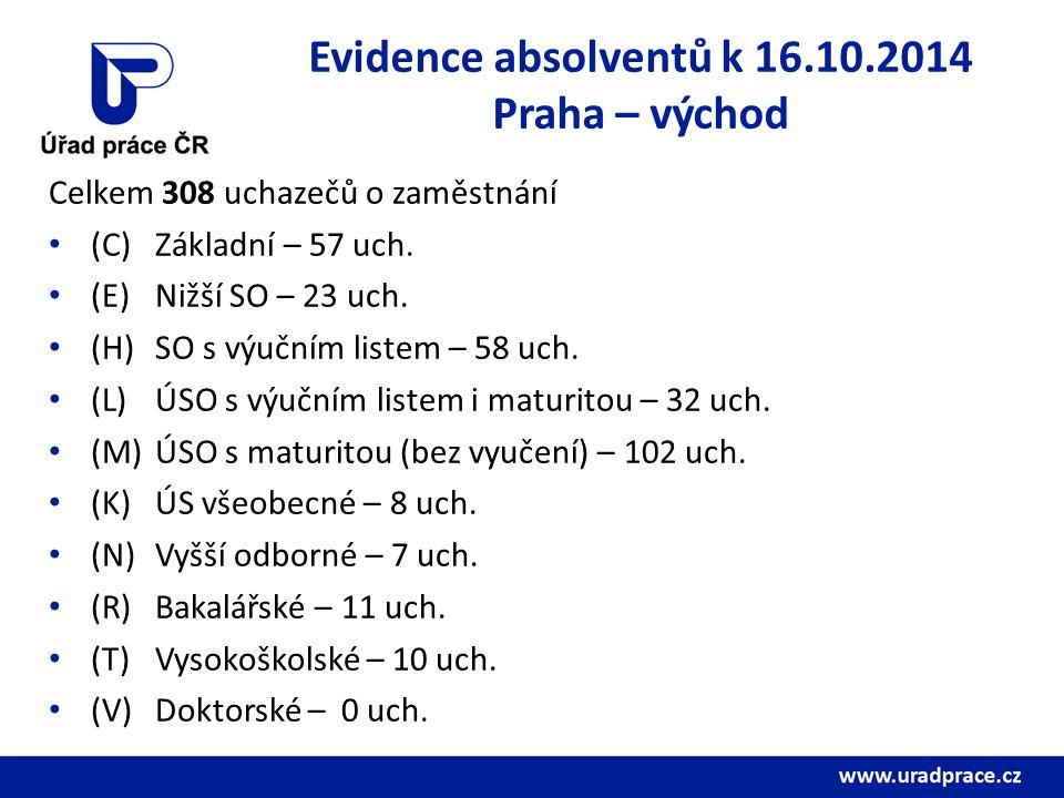 Evidence absolventů k 16.10.2014 Praha – východ