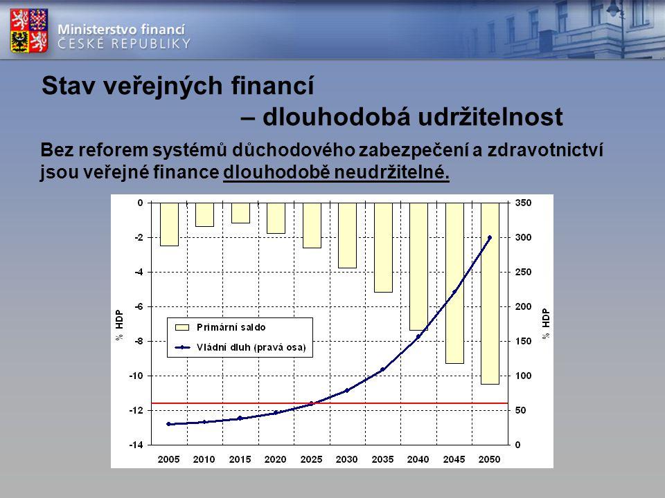 Stav veřejných financí – dlouhodobá udržitelnost