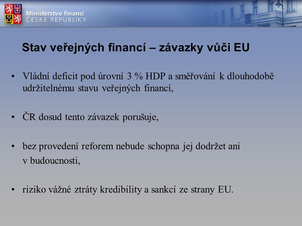 Stav veřejných financí – závazky vůči EU