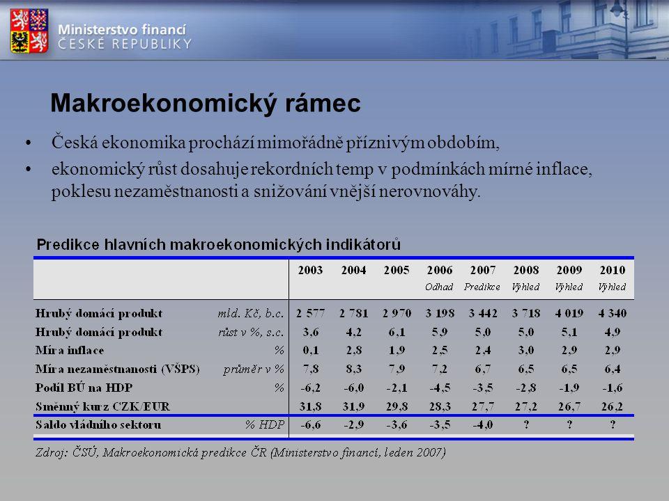 Makroekonomický rámec
