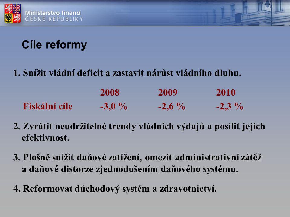 Cíle reformy 1. Snížit vládní deficit a zastavit nárůst vládního dluhu. 2008 2009 2010. Fiskální cíle -3,0 % -2,6 % -2,3 %