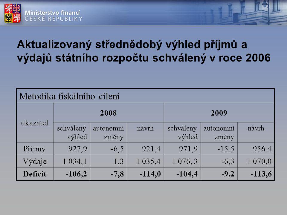 Aktualizovaný střednědobý výhled příjmů a výdajů státního rozpočtu schválený v roce 2006
