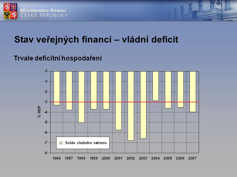 Stav veřejných financí – vládní deficit