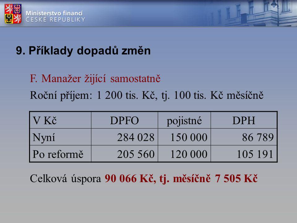 9. Příklady dopadů změn F. Manažer žijící samostatně. Roční příjem: 1 200 tis. Kč, tj. 100 tis. Kč měsíčně.