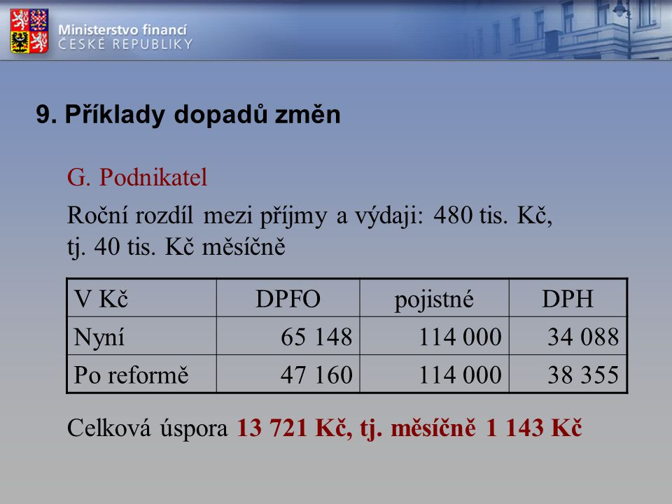 9. Příklady dopadů změn G. Podnikatel. Roční rozdíl mezi příjmy a výdaji: 480 tis. Kč, tj. 40 tis. Kč měsíčně.