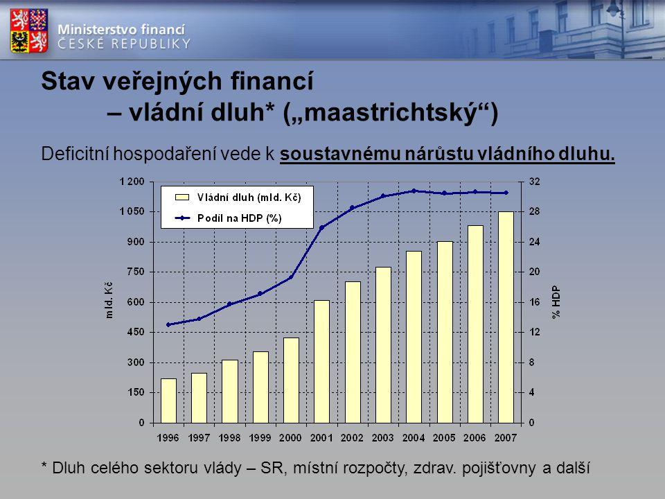"""Stav veřejných financí – vládní dluh* (""""maastrichtský )"""