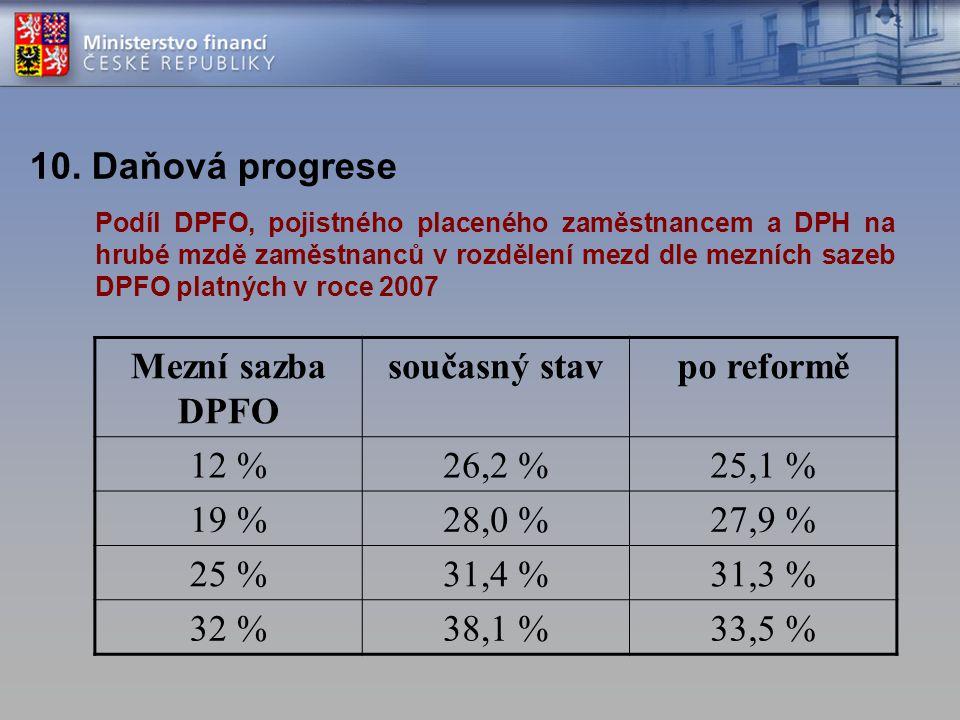 Mezní sazba DPFO současný stav po reformě