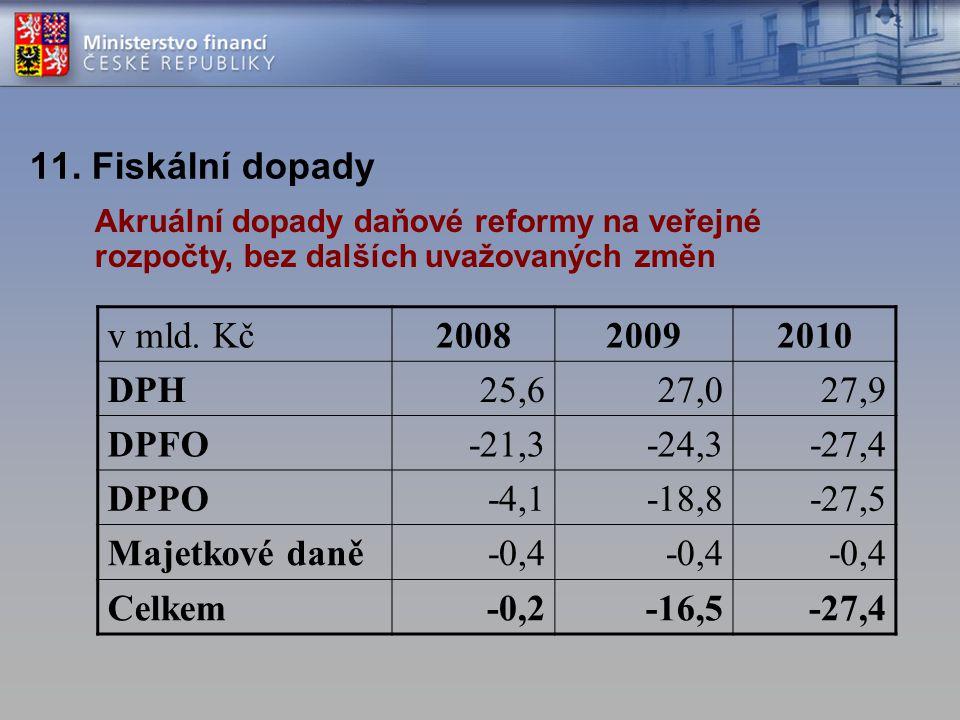 11. Fiskální dopady v mld. Kč 2008 2009 2010 DPH 25,6 27,0 27,9 DPFO