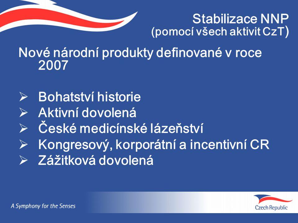 Stabilizace NNP (pomocí všech aktivit CzT)