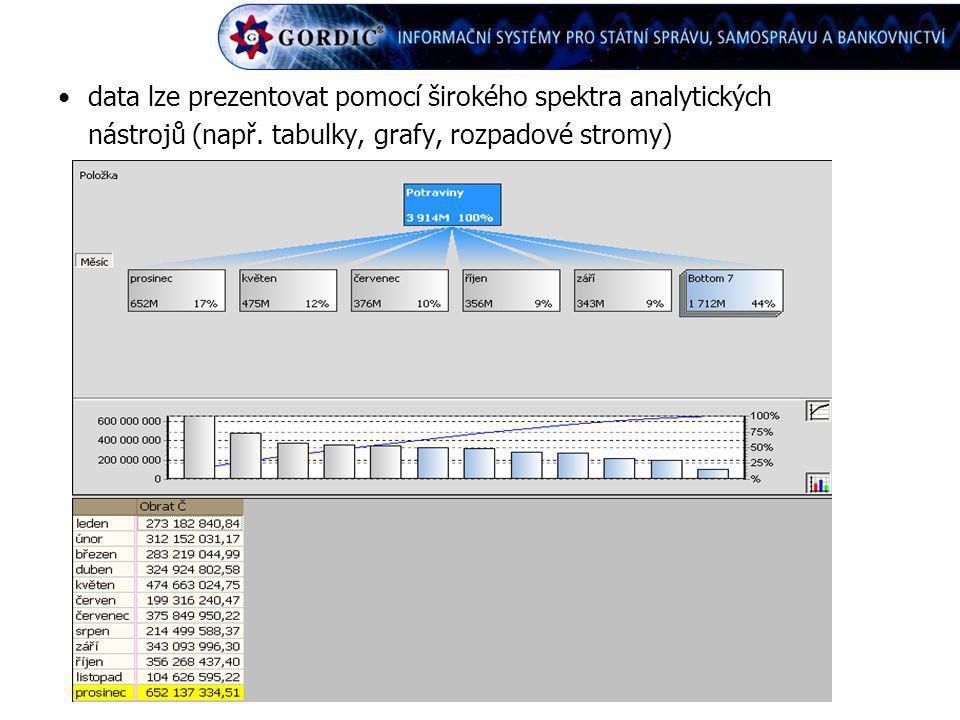 data lze prezentovat pomocí širokého spektra analytických nástrojů (např.