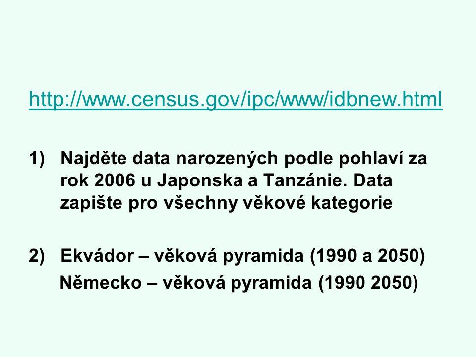 http://www.census.gov/ipc/www/idbnew.html