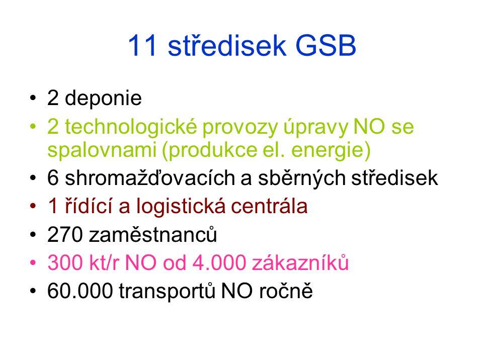 11 středisek GSB 2 deponie. 2 technologické provozy úpravy NO se spalovnami (produkce el. energie)