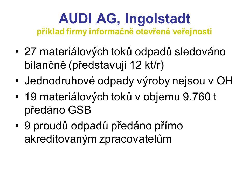 AUDI AG, Ingolstadt příklad firmy informačně otevřené veřejnosti