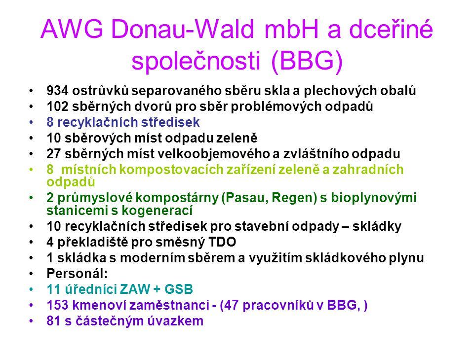 AWG Donau-Wald mbH a dceřiné společnosti (BBG)