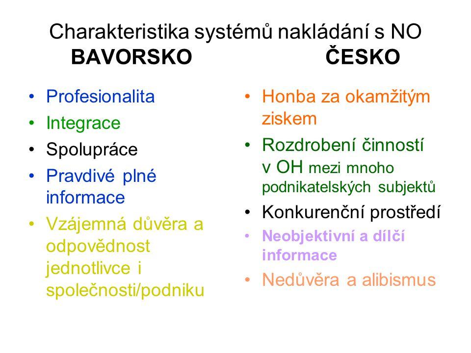 Charakteristika systémů nakládání s NO BAVORSKO ČESKO