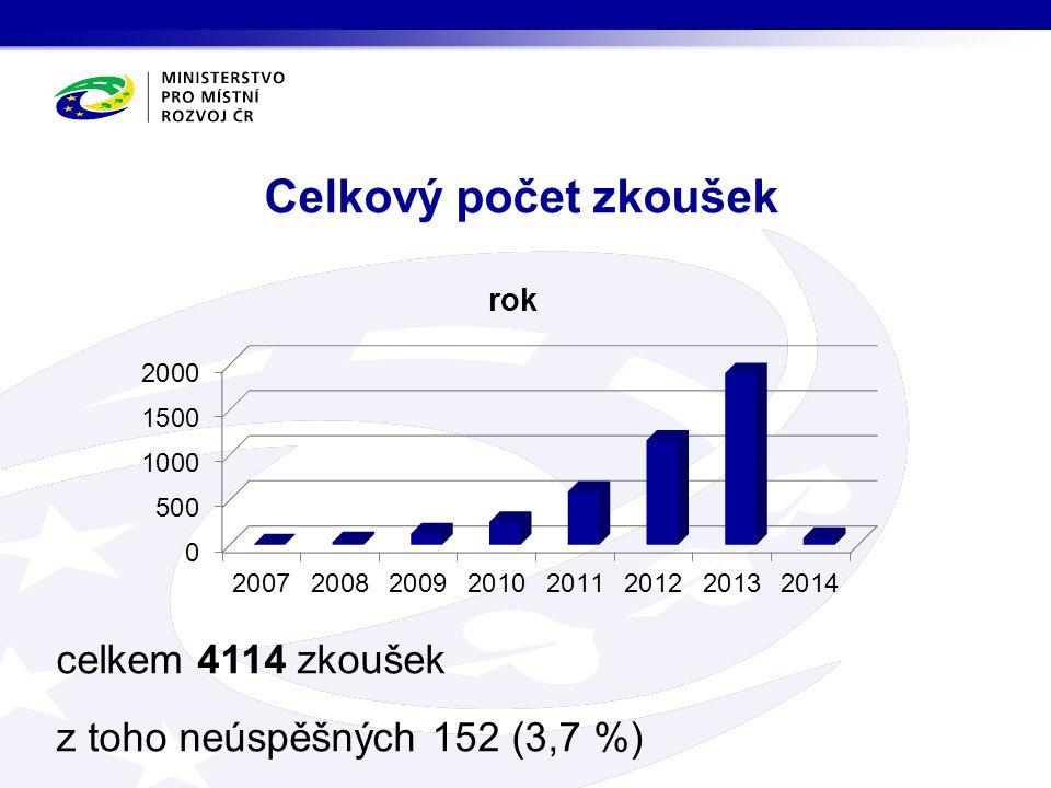 Celkový počet zkoušek celkem 4114 zkoušek z toho neúspěšných 152 (3,7 %)