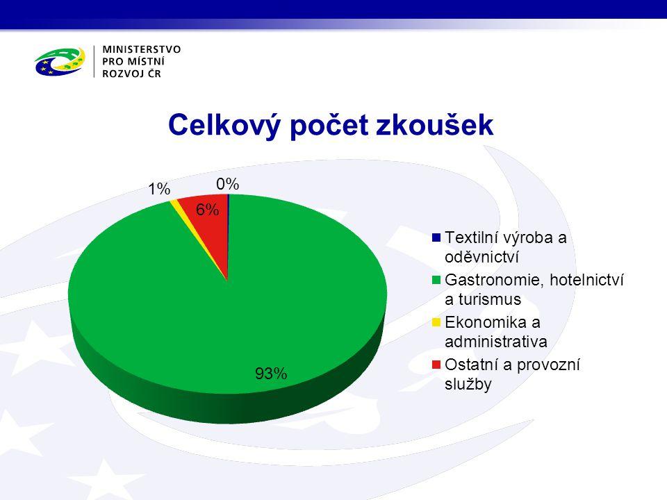 Celkový počet zkoušek