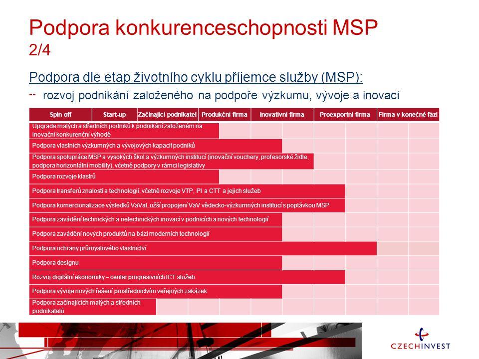 Podpora konkurenceschopnosti MSP 2/4