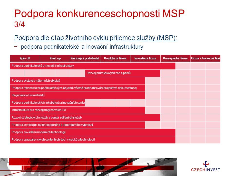 Podpora konkurenceschopnosti MSP 3/4