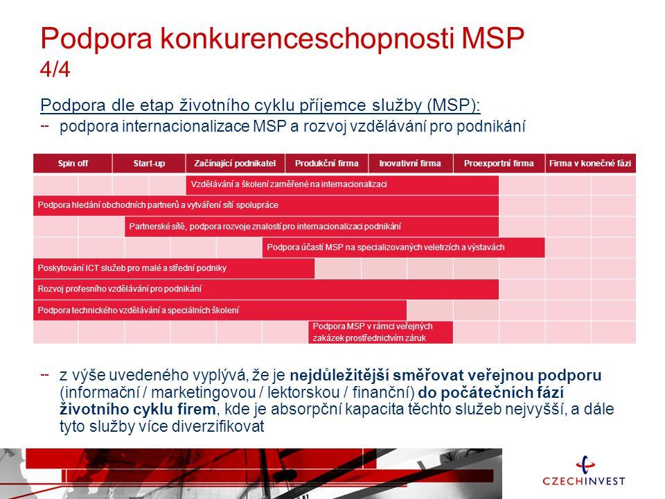 Podpora konkurenceschopnosti MSP 4/4