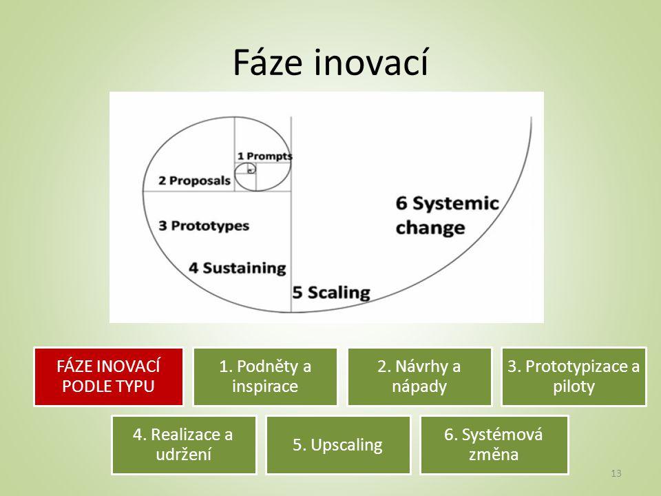 Fáze inovací FÁZE INOVACÍ PODLE TYPU 1. Podněty a inspirace