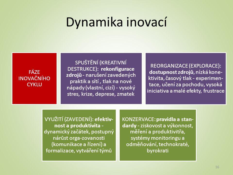 Dynamika inovací FÁZE INOVAČNÍHO CYKLU