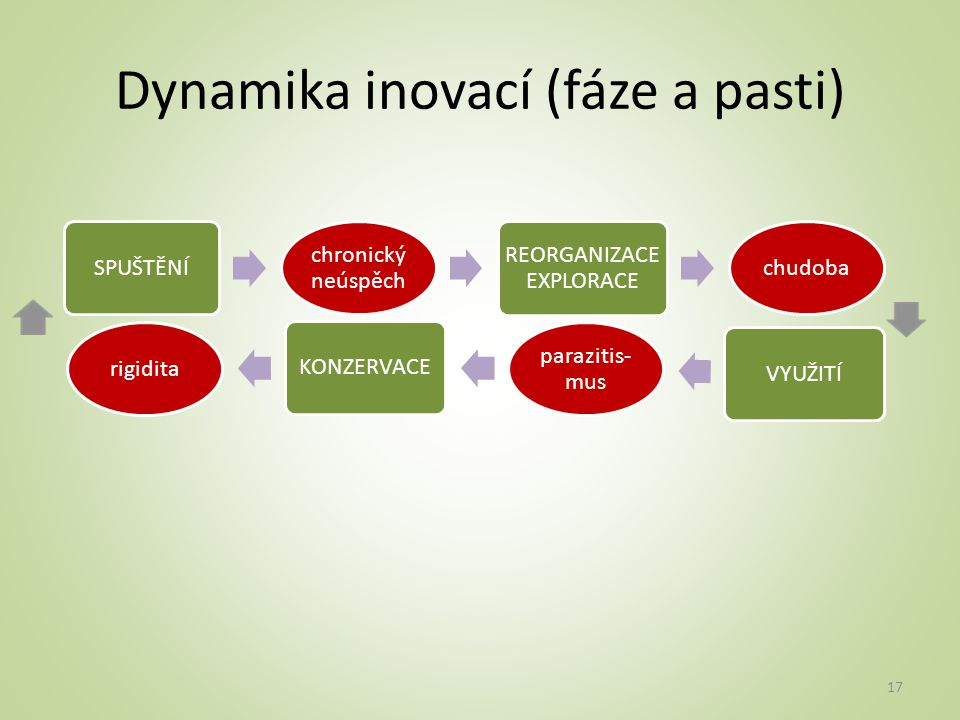 Dynamika inovací (fáze a pasti)