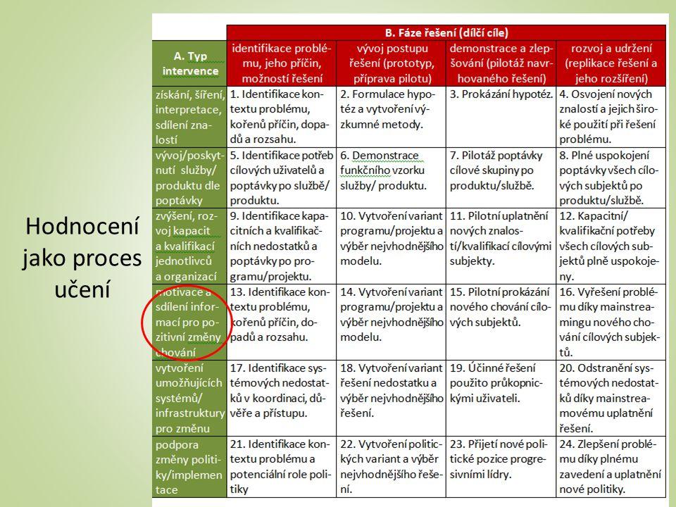 Hodnocení jako proces učení