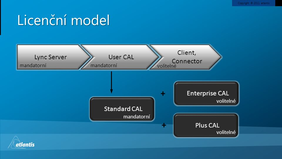 Licenční model + + Lync Server User CAL Client, Connector