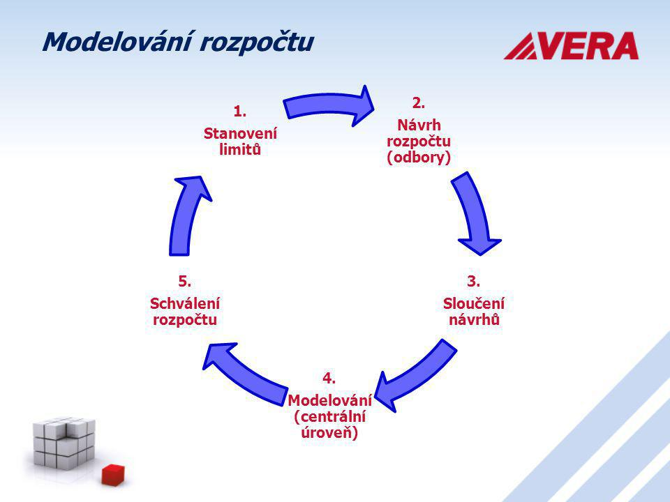 Návrh rozpočtu (odbory) Modelování (centrální úroveň)