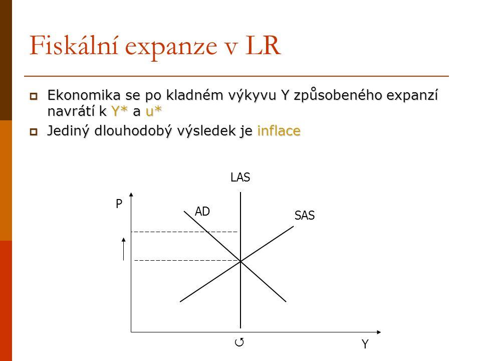 Fiskální expanze v LR Ekonomika se po kladném výkyvu Y způsobeného expanzí navrátí k Y* a u* Jediný dlouhodobý výsledek je inflace.