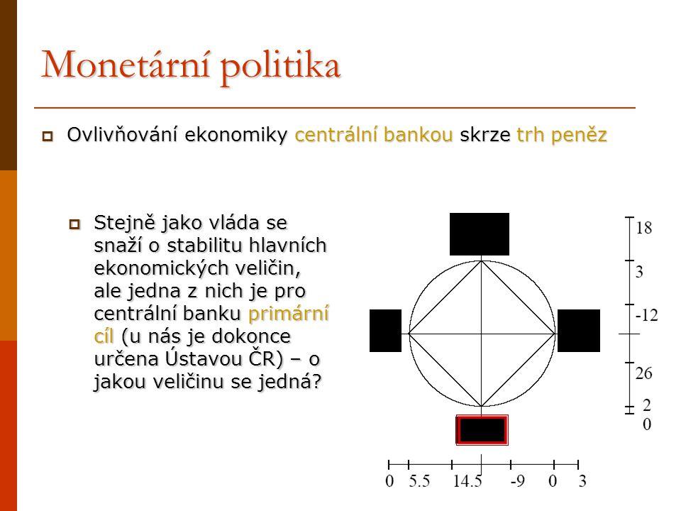 Monetární politika Ovlivňování ekonomiky centrální bankou skrze trh peněz.